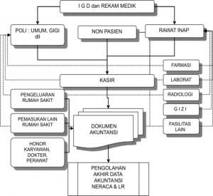 Sistem-Informasi-Manajemen-Rumah-Sakit3-544x500